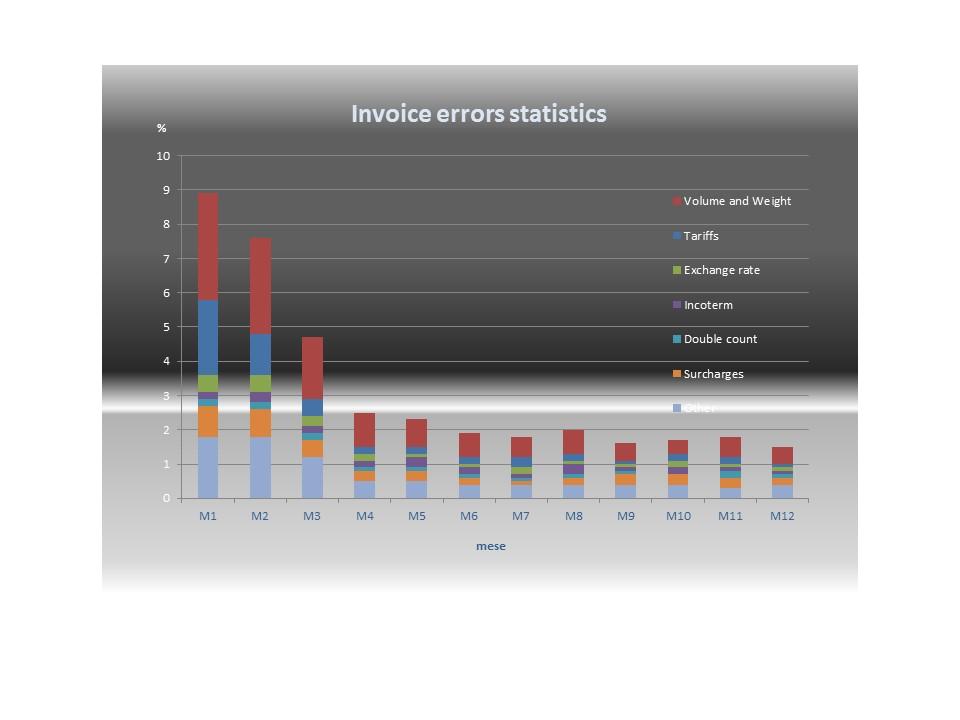 Invoice error statistics ingl
